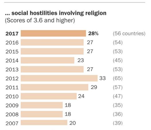 hostilidades hacia la religión