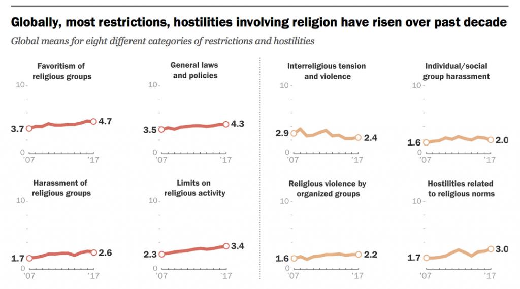restricciones religiosas