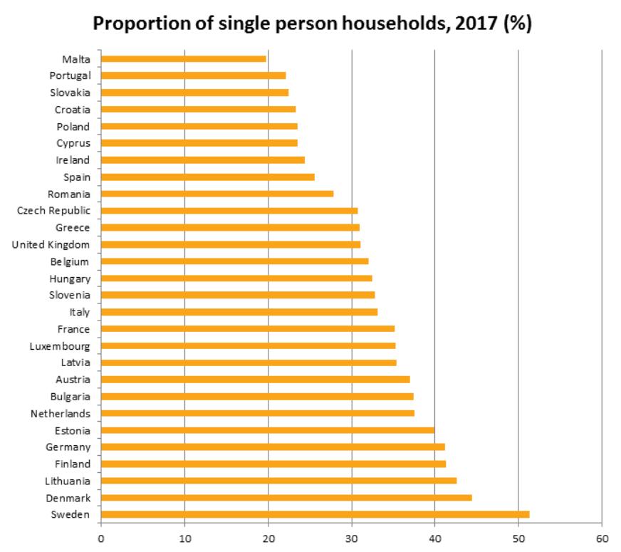 hogares unipersonales