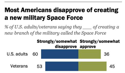 Fuerza Espacial militar