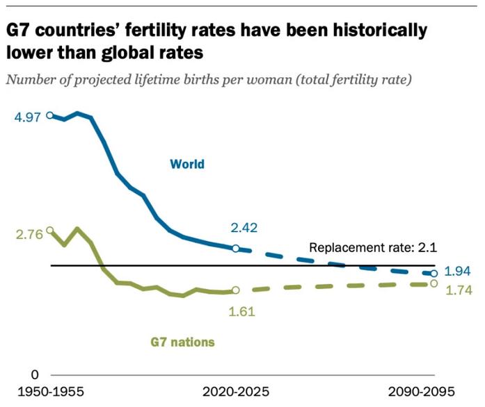 Tasas fertilidad G7