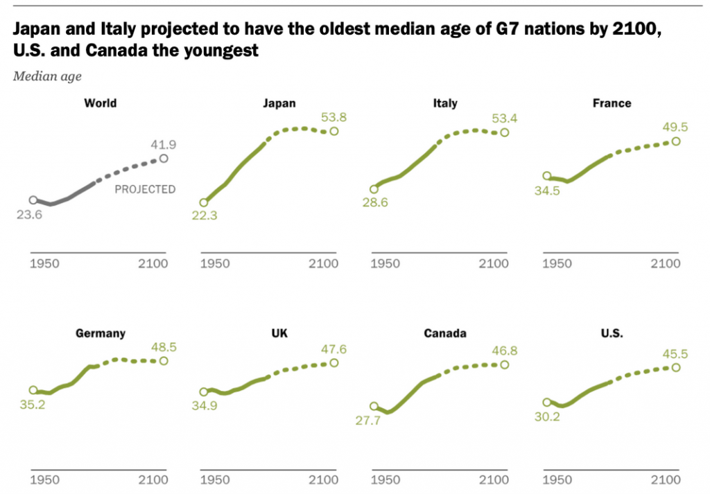 Envejecimiento Japón e Italia