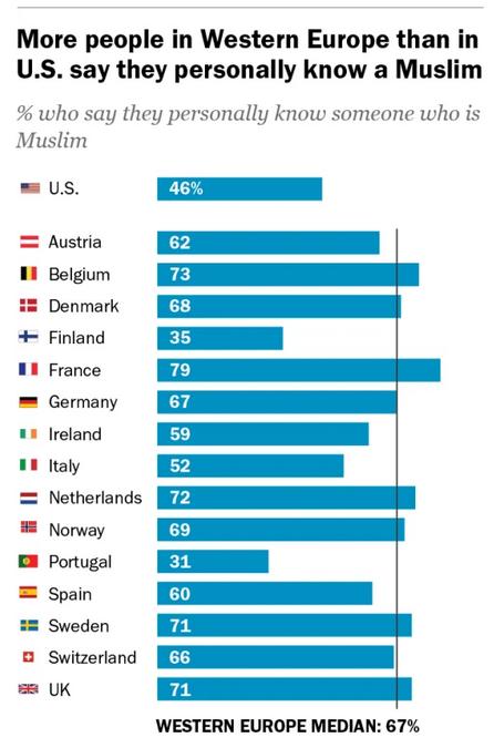 conocer a un musulmán