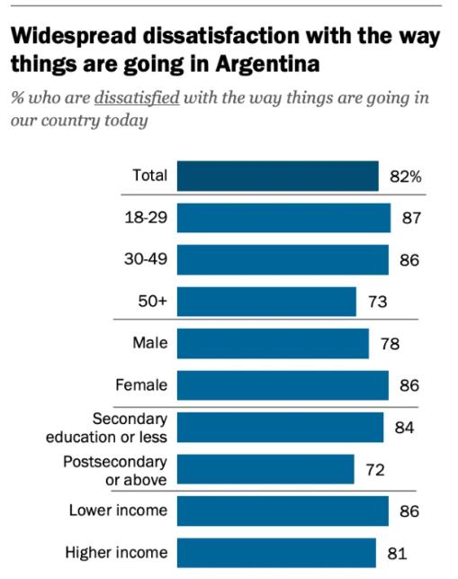 Pesimismo en Argentina