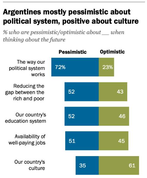 Argentina y política