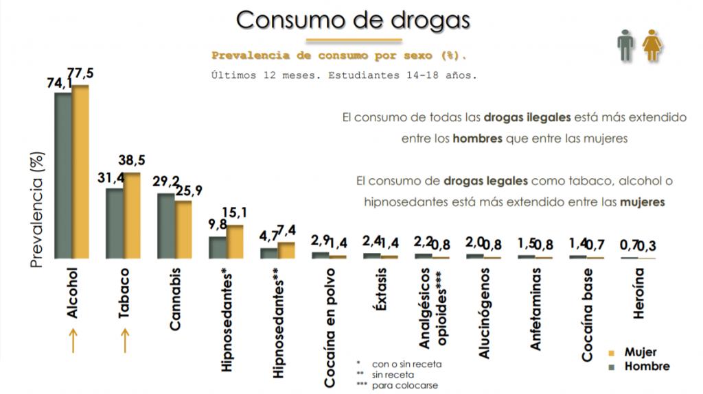 adicciones adolescentes