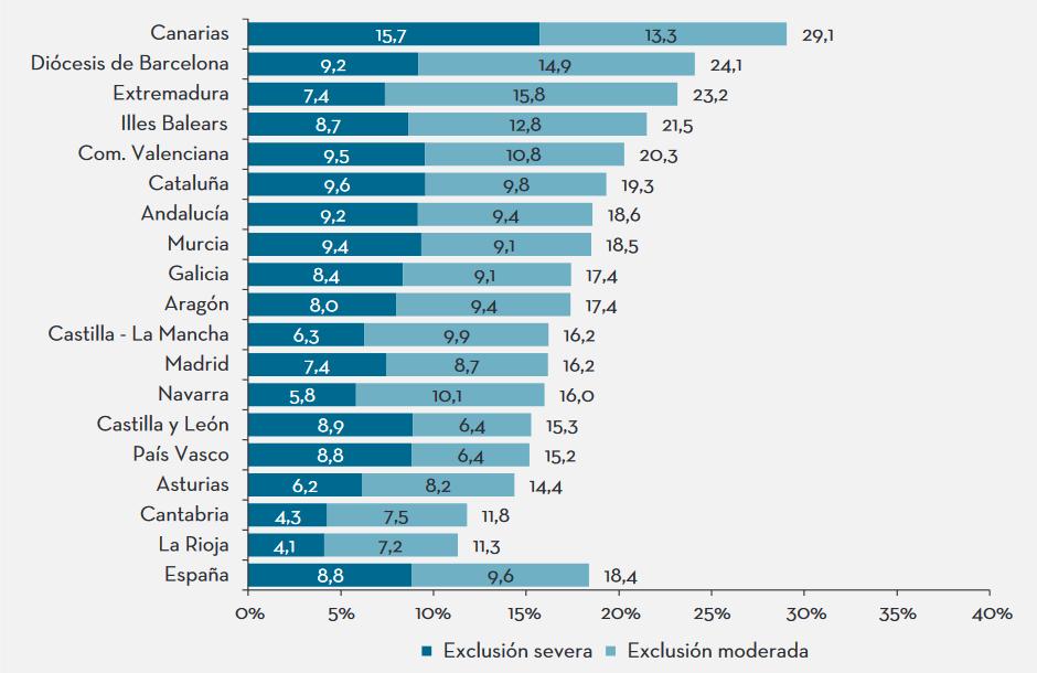 exclusión social en España
