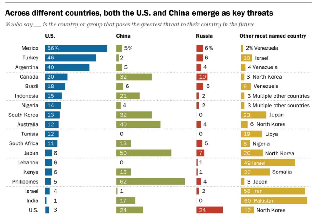 Estados Unidos y China, una amenaza