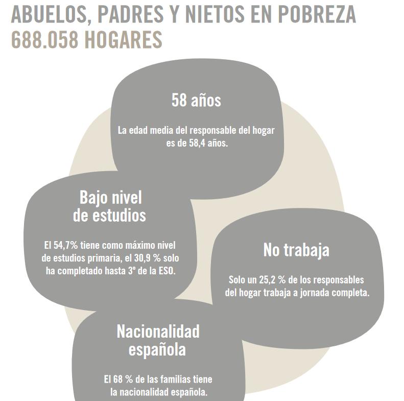 Abuelos, nietos y pobreza